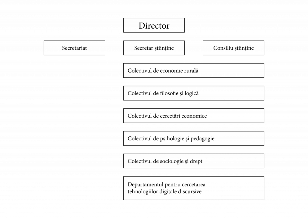 Organigrama ICES